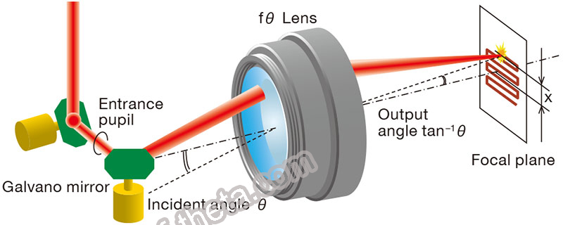 f theta lens for CO2 laser
